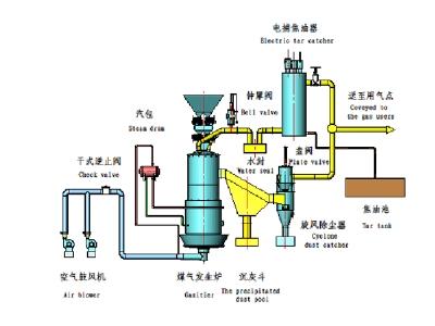 二段式煤气炉热站工艺流程