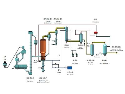 粉煤硫化床气化炉工艺流程