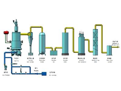 水煤气炉富氧、纯氧制气工艺流程