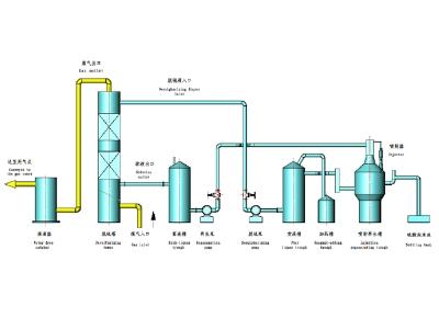 煤气湿法脱硫工艺流程