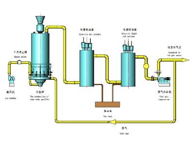 半焦炉冷煤气站工艺流程