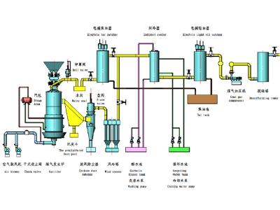 两段式煤气炉冷站工艺流程