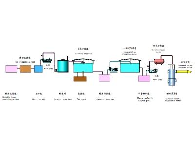 酚水处理系统工艺流程