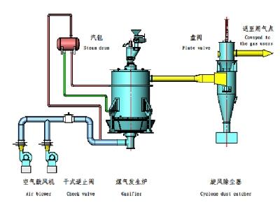 单段式煤气炉热站工艺流程